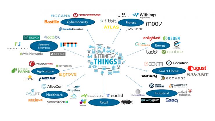 List of Top IoT Leading Companies