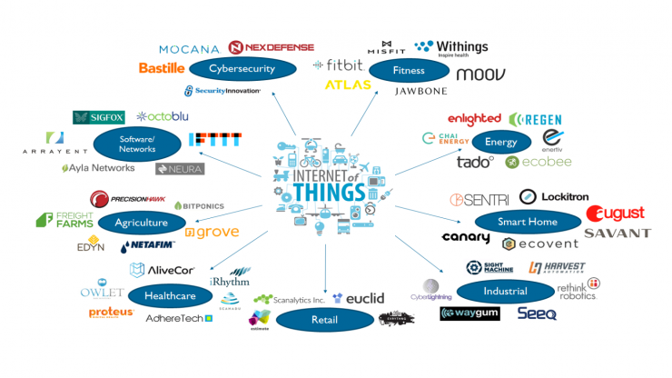 list of internet of things iot companies involved in technology work