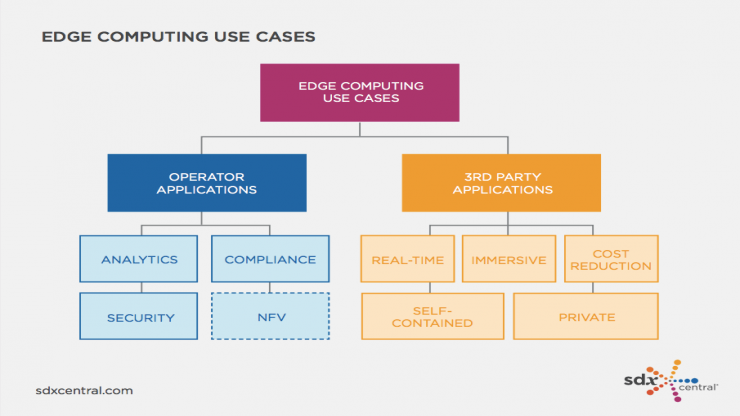 Edge Computing use cases