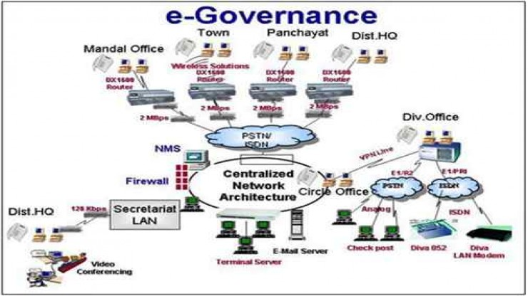 IOT in governance