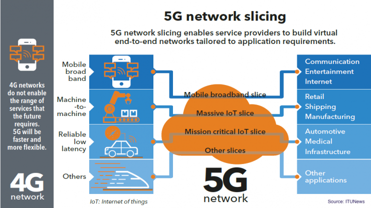 Network Slicing in 5G